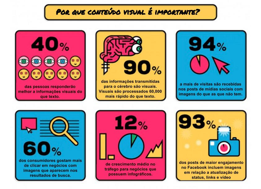 infografico conteúdo visual